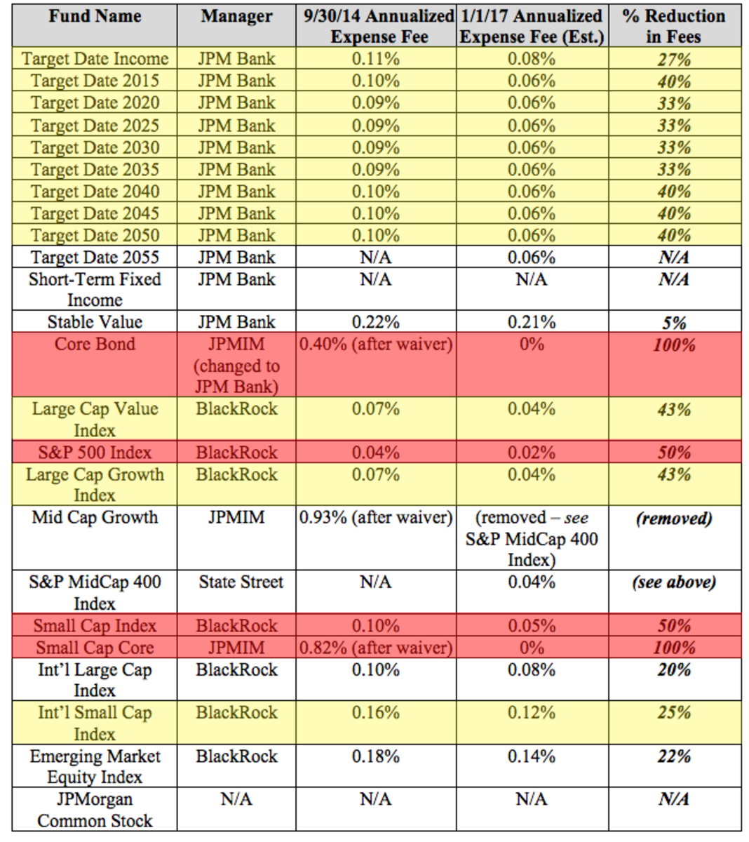 Fee reductions in JPMorgan employee 401(k)s. Red denotes reduction of 50-100%; yellow, 25-49%. Colors not in original lawsuit.
