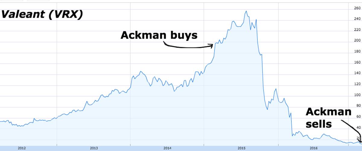 valeant-ackman-chart