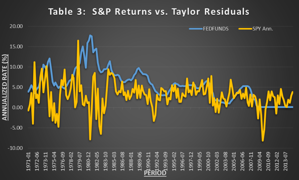 S&P returns plotted against the differential between Taylor Rule values and the federal funds rate. (Mike McDonald)