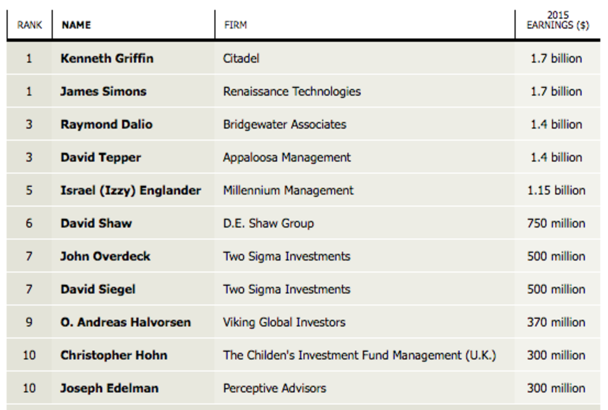 hedge fund rich list