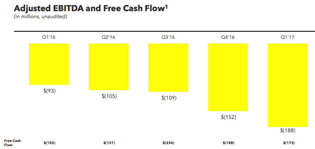 (We define Adjusted EBITDA as net income (loss), excluding interest income; interest expense; other income (expense), net; income tax benefit (expense); depreciation and amortization; and stock-based compensation expense and related payroll tax expense. We define Free Cash Flow as net cash used in operating activities, reduced by purchases of property and equipment. See appendix for reconciliation of net loss to Adjusted EBITDA and net cash used in operating activities to Free Cash Flow.)