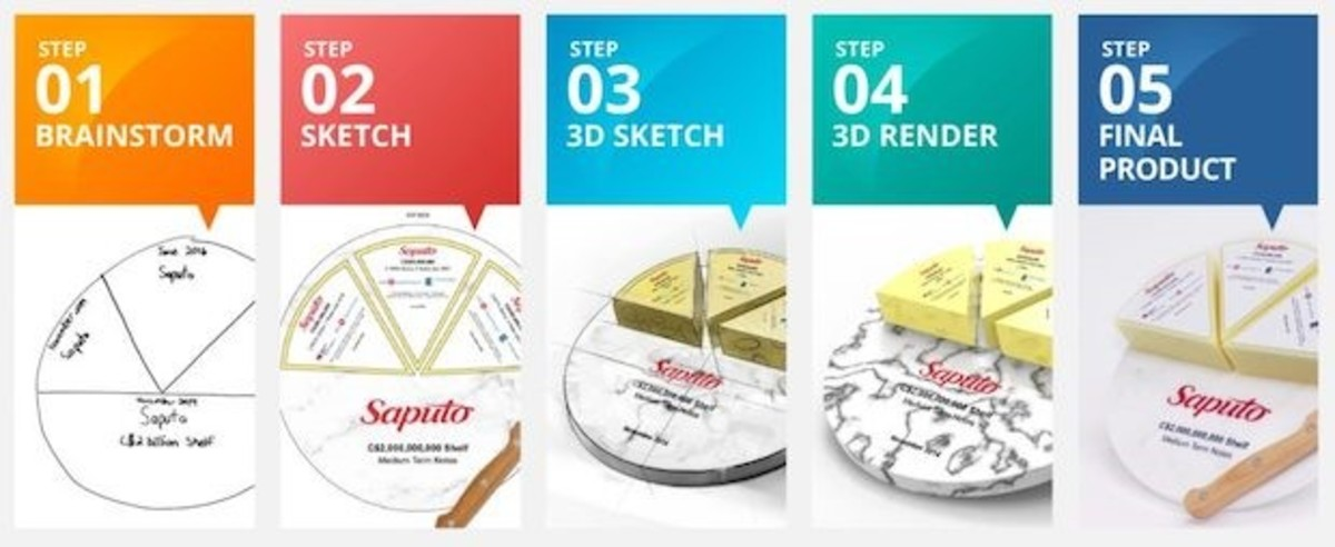 Saputo DealGift design process